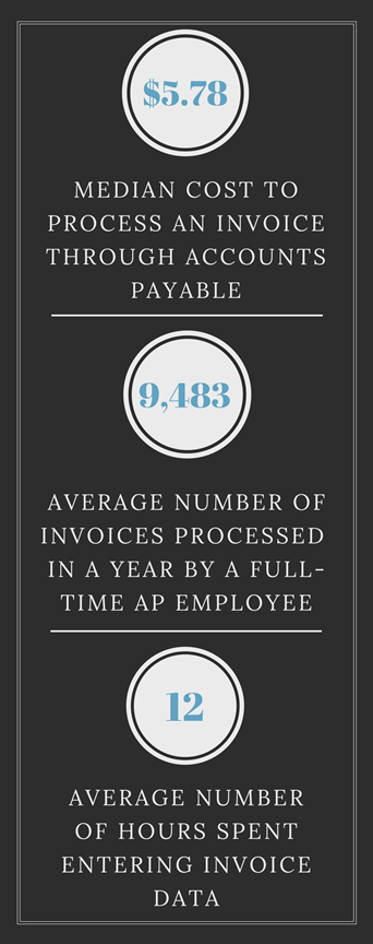 Reducing Accounts Payable Costs with Invoice Processing Software