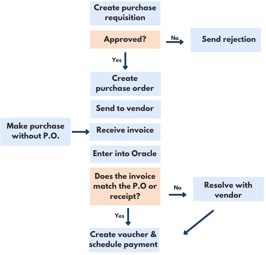 Oracle Accounts Payable Process Flow