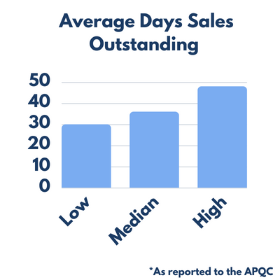 days sales outstanding averages (graph)