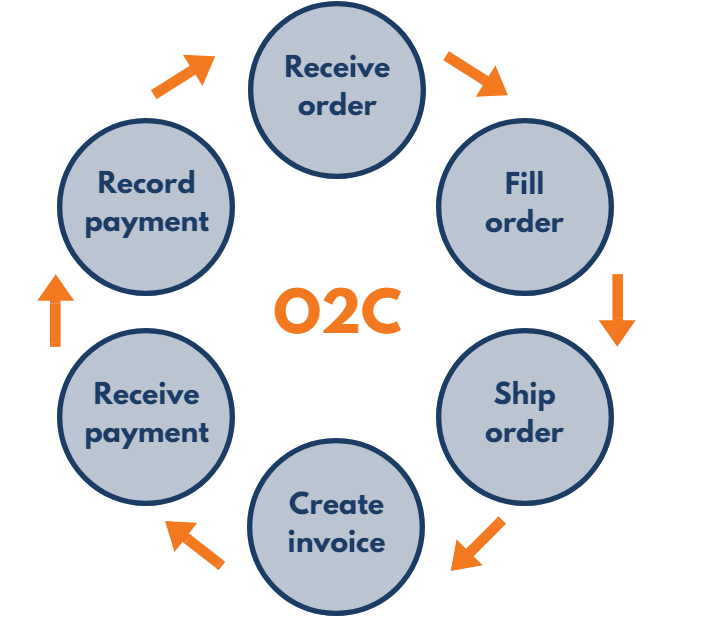 Order to Cash Cycle in Oracle