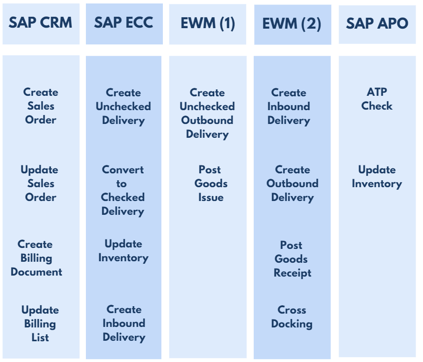 SAP Sales Order Process Flow