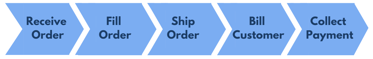 Sales Order Automation