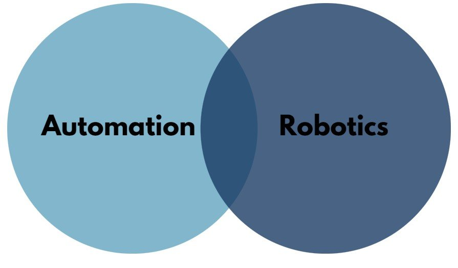 Automation Vs Robotics Choosing The Right Technology For Your Business